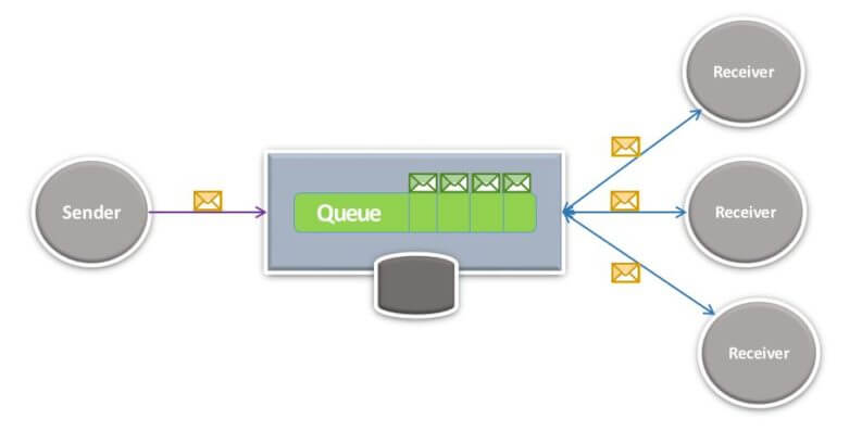 12 Reasons to Use Message Queuing